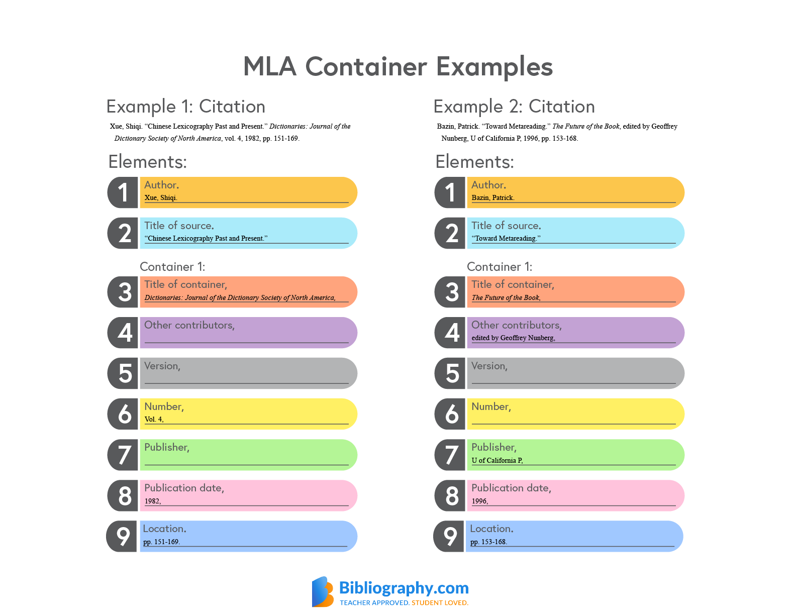 MLA container system