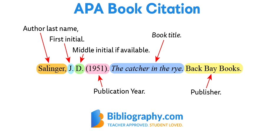 APA book citation labeled diagram