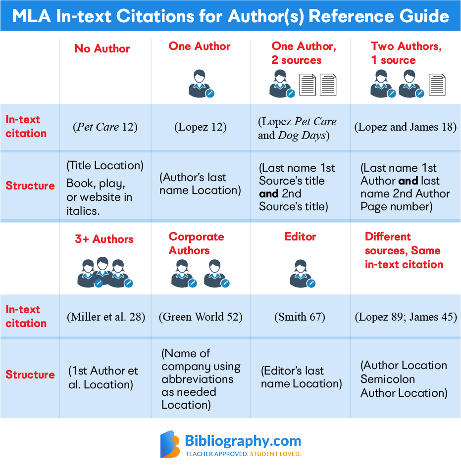 MLA in-text citations for Authors