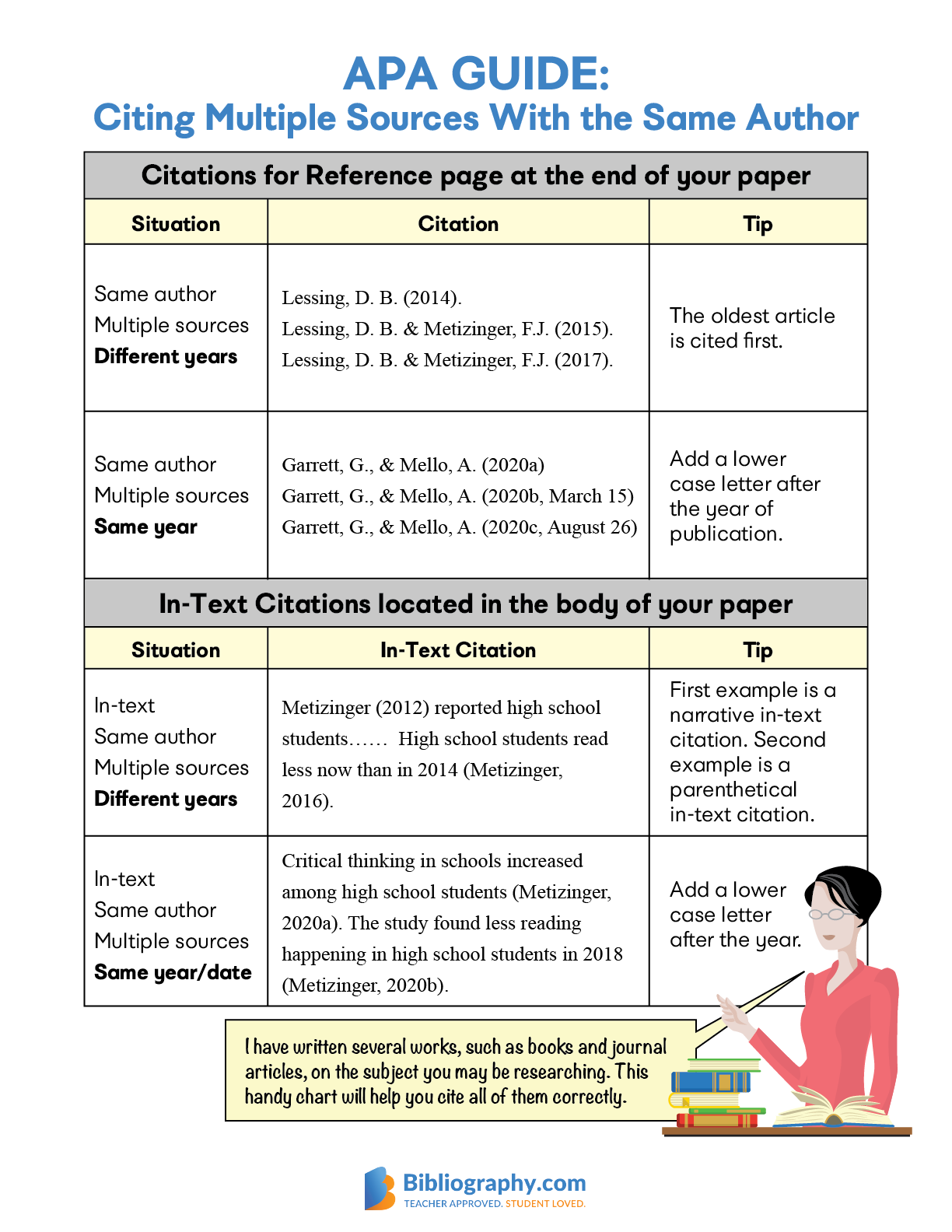 APA guide chart citations same author