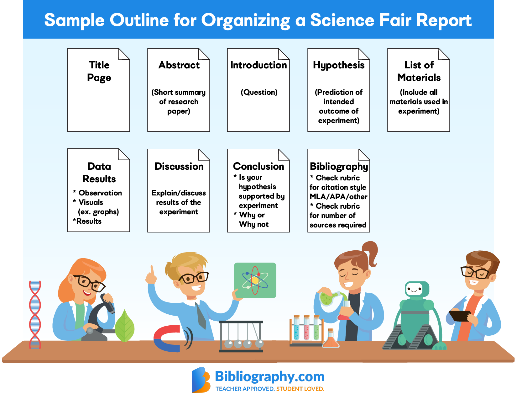 Sample outline for how to properly credit sources for a science fair project report