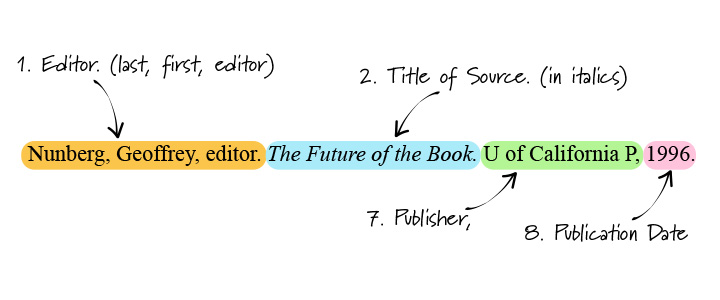 Citation diagram using container system for editor