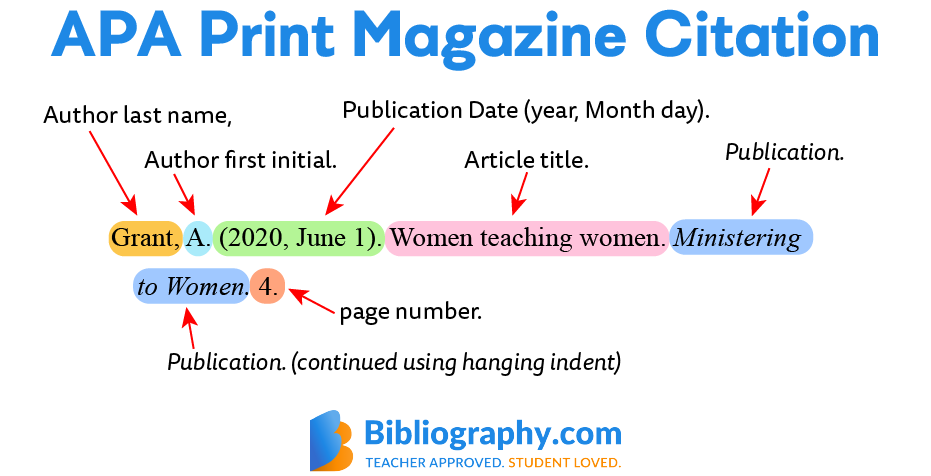 labeled example APA print magazine citation