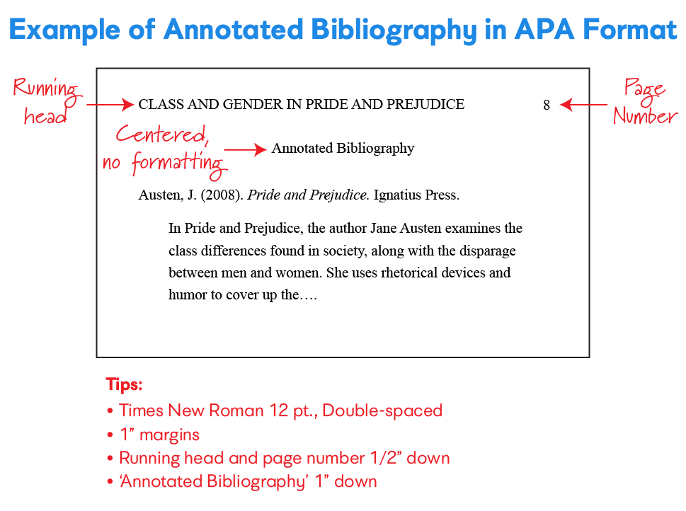 example annotated bibliography in APA format