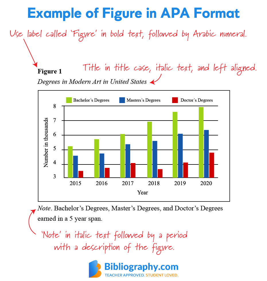 example figure APA format