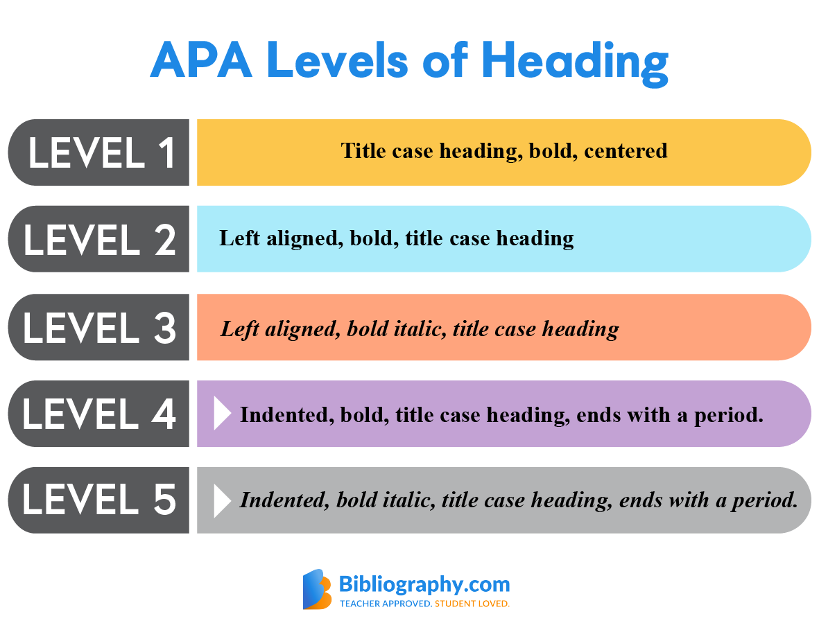 APA levels of heading