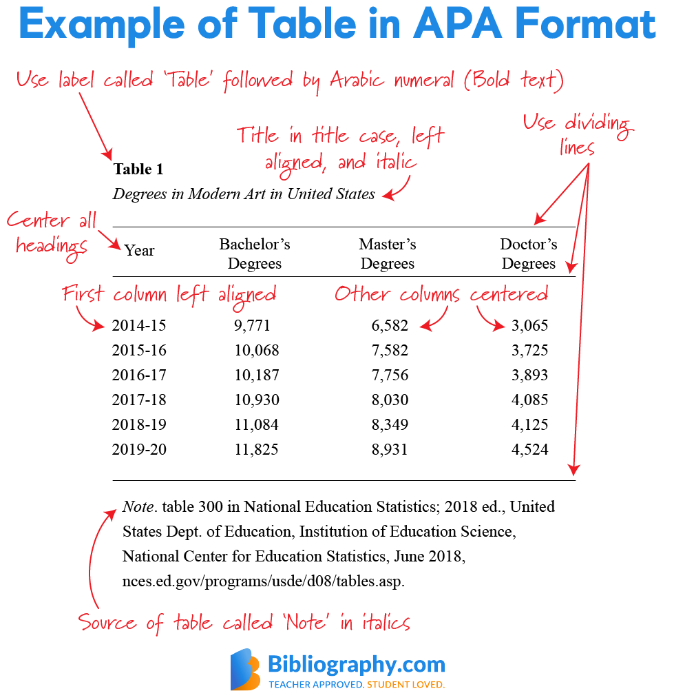 example table APA format