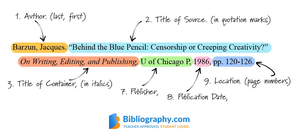 labeled example citation diagram MLA