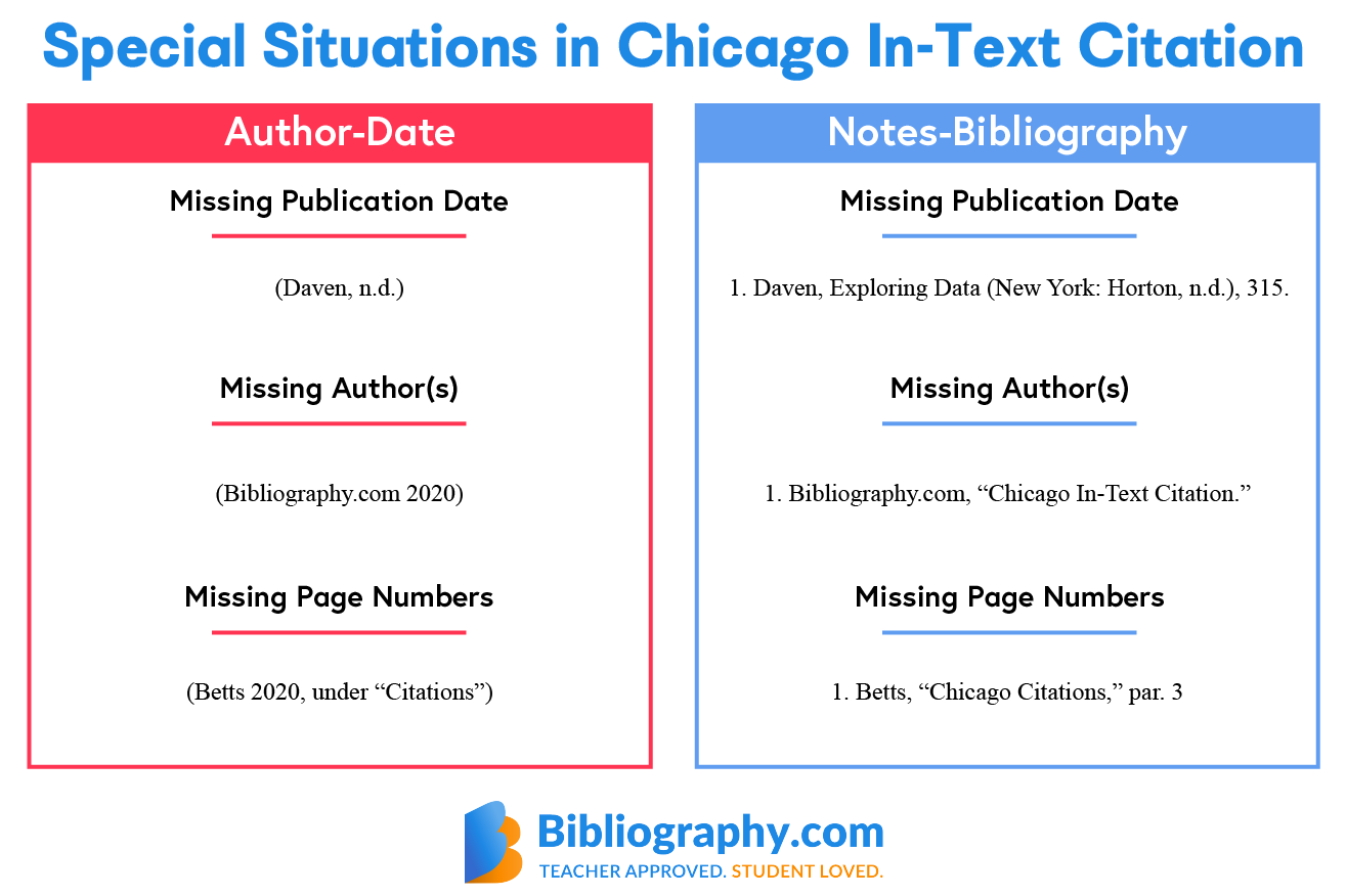 special situations chicago in-text chart