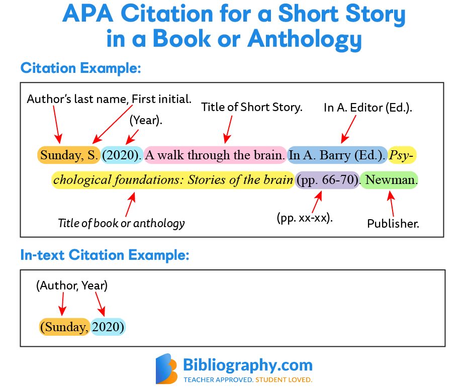APA short story citation and in-text citation