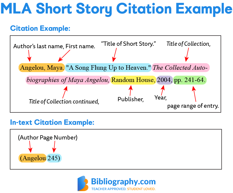 MLA short story citation and in-text citation